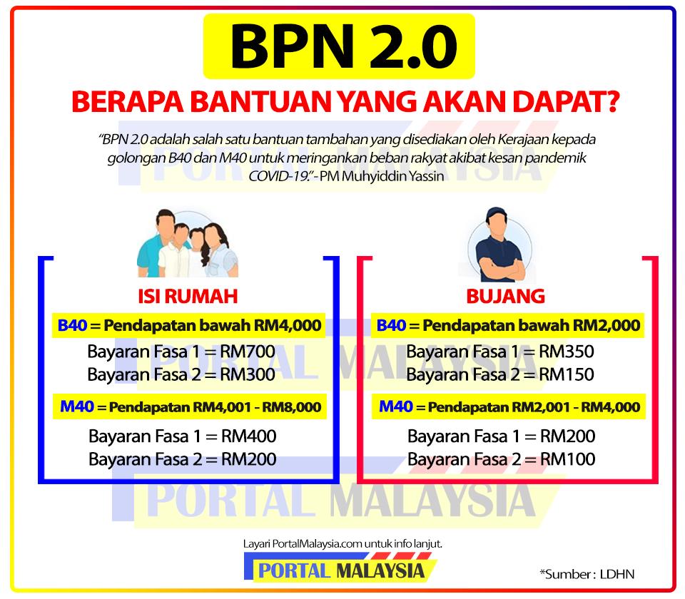 Permohonan Baru BPN 2.0