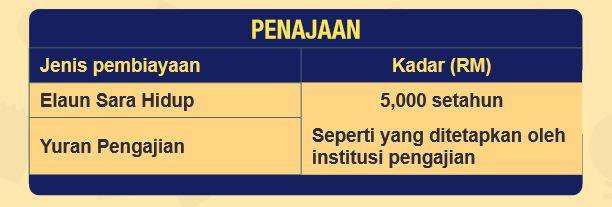 Biasiswa Pendidikan Yayasan Pahang
